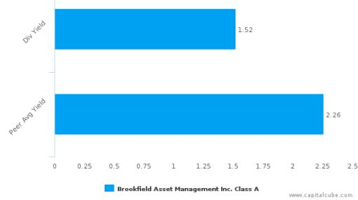 Brookfield Asset Management, Inc. : BAM.A-CA: Dividend Analysis : June 02nd, 2016 (record date) : By the numbers : August 26, 2016