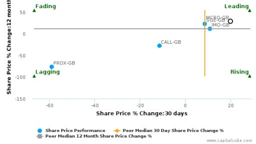 Micro Focus International Plc: Leads amongst peers with strong fundamentals