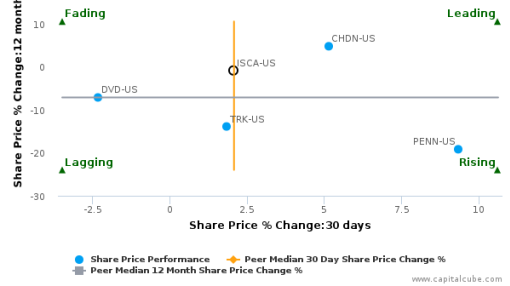 International Speedway Corp. breached its 50 day moving average in a Bearish Manner : ISCA-US : August 1, 2016