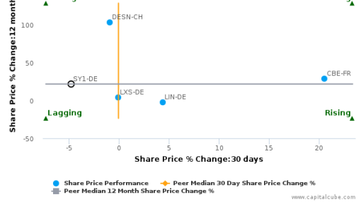 Symrise AG breached its 50 day moving average in a Bearish Manner : SY1-DE : September 14, 2016
