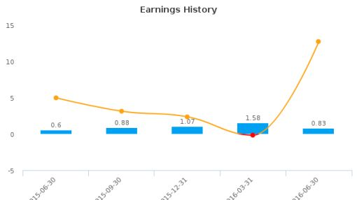 Transcat, Inc. :TRNS-US: Earnings Analysis: Q1, 2017 By the Numbers : August 3, 2016