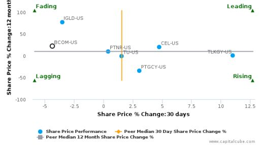 B Communications Ltd. breached its 50 day moving average in a Bearish Manner : BCOM-US : August 16, 2016