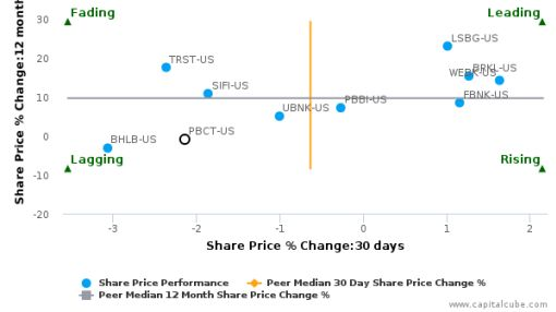 People's United Financial, Inc. breached its 50 day moving average in a Bearish Manner : PBCT-US : September 27, 2016