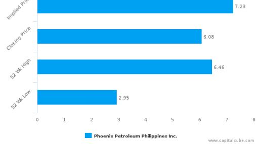 Phoenix Petroleum Philippines, Inc. : Undervalued relative to peers, but don't ignore the other factors