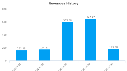 Vail Resorts, Inc. :MTN-US: Earnings Analysis: Q4, 2016 By the Numbers : September 29, 2016