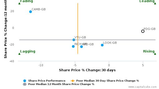 Pendragon Plc breached its 50 day moving average in a Bearish Manner : PDG-GB : June 14, 2016