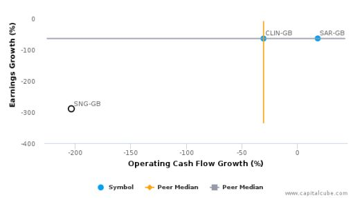 Synairgen Plc :SNG-GB: Earnings Analysis: 2015 By the Numbers