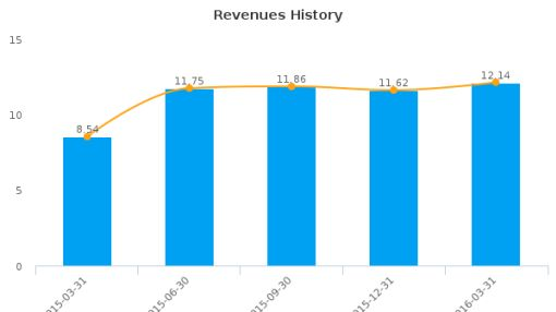 FS Bancorp, Inc. :FSBW-US: Earnings Analysis: Q1, 2016 By the Numbers