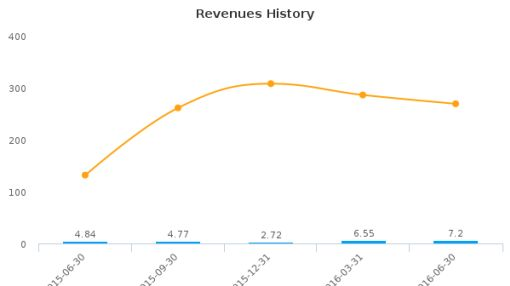 RADCOM Ltd. :RDCM-US: Earnings Analysis: Q2, 2016 By the Numbers : August 5, 2016