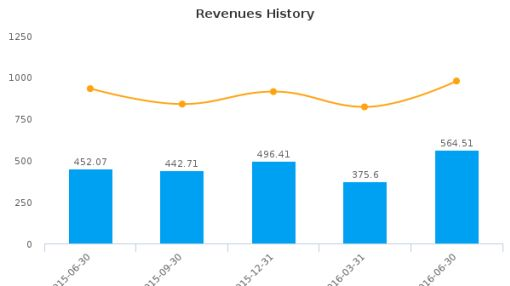 Positivo Informatica SA :POSI3-BR: Earnings Analysis: Q2, 2016 By the Numbers : September 1, 2016