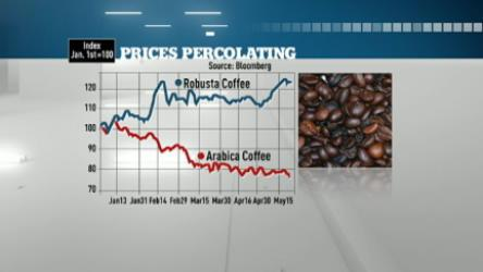 Coffee prices get jittery