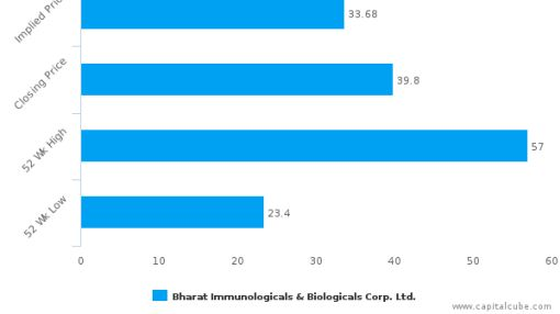 Bharat Immunologicals & Biologicals Corp. Ltd. : Overvalued relative to peers, but may deserve another look