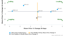 Thermon Group Holdings, Inc. breached its 50 day moving average in a Bearish Manner : THR-US : October 25, 2016