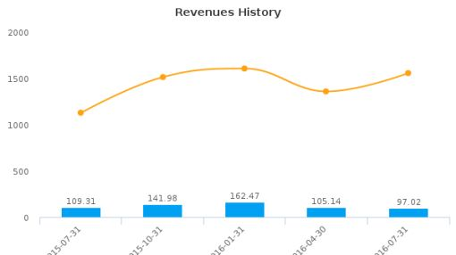 Perfumania Holdings, Inc. :PERF-US: Earnings Analysis: Q2, 2017 By the Numbers : September 21, 2016