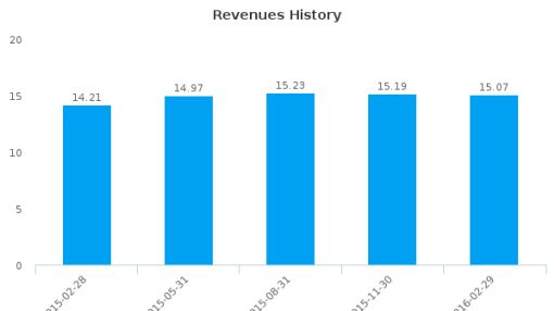 TSR, Inc. :TSRI-US: Earnings Analysis: Q3, 2016 By the Numbers