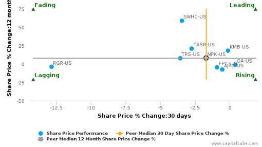 National Presto Industries, Inc. breached its 50 day moving average in a Bullish Manner : NPK-US : September 23, 2016