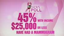 Breast Cancer Poll Highlights Confusion