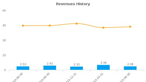 First West Virginia Bancorp, Inc. Earnings Q2, 2015