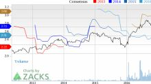 Top Ranked Growth Stocks to Buy for May 5th