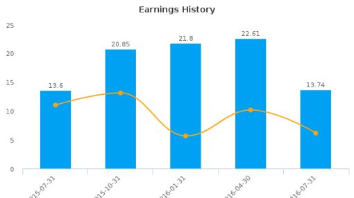 La-Z-Boy, Inc. :LZB-US: Earnings Analysis: Q1, 2017 By the Numbers : August 25, 2016