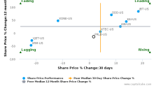 Proto Labs, Inc. breached its 50 day moving average in a Bullish Manner : PRLB-US : November 23, 2016