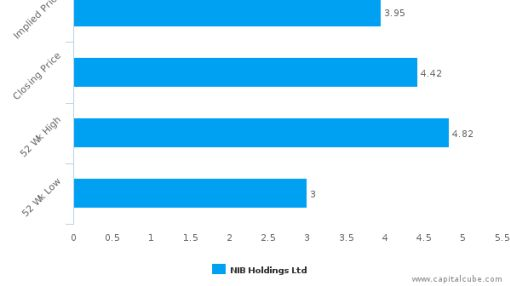 NIB Holdings Ltd. : Overvalued relative to peers, but may deserve another look