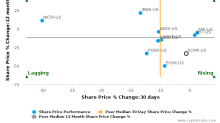 Sucampo Pharmaceuticals, Inc. breached its 50 day moving average in a Bearish Manner : SCMP-US : October 27, 2016