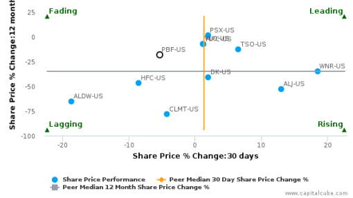 PBF Energy, Inc. breached its 50 day moving average in a Bearish Manner : PBF-US : September 21, 2016