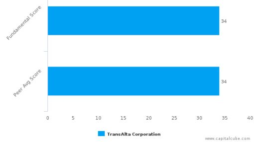 TransAlta Corp. – Value Analysis (NYSE:TAC) : September 28, 2016
