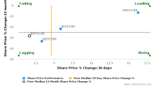 BRF SA breached its 50 day moving average in a Bearish Manner : BRFS3-BR : October 18, 2016