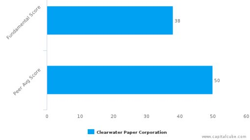 Clearwater Paper Corp. – Value Analysis (NYSE:CLW) : September 8, 2016