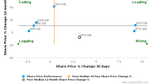 Sinclair Pharma Plc breached its 50 day moving average in a Bullish Manner : SPH-GB : April 14, 2017