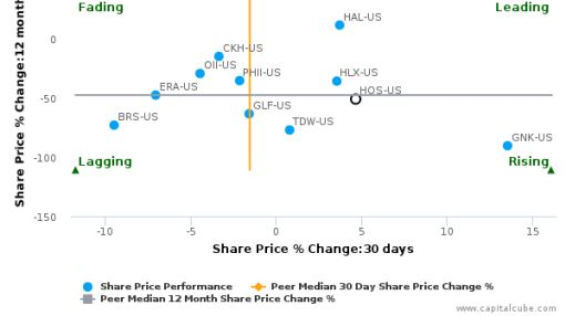 Hornbeck Offshore Services, Inc. (Louisiana) breached its 50 day moving average in a Bullish Manner : HOS-US : July 13, 2016