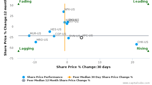 Anadarko Petroleum Corp. breached its 50 day moving average in a Bearish Manner : APC-US : July 29, 2016