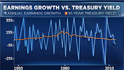This chart may say all you need to know about the market