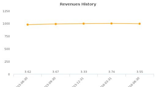 Tofutti Brands, Inc. :TOF-US: Earnings Analysis: Q2, 2016 By the Numbers : August 18, 2016