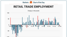 One detail in the jobs report should unnerve the retail industry