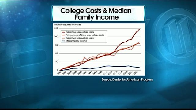 College Too Expensive For Middle Class