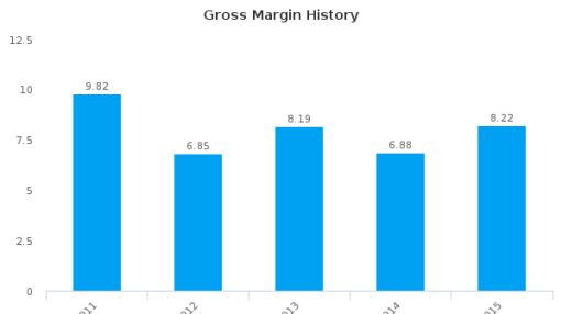 M&C Saatchi plc :SAA-GB: Earnings Analysis: 2015 By the Numbers