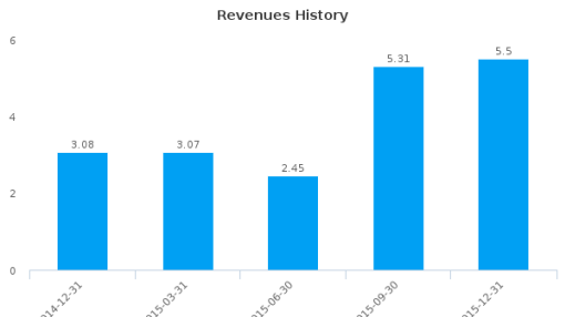 China BAK Battery, Inc. :CBAK-US: Earnings Analysis: Q1, 2016 By the Numbers