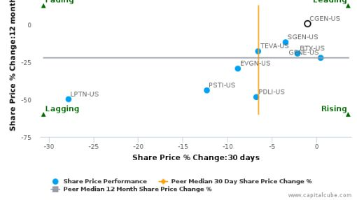 Compugen Ltd. breached its 50 day moving average in a Bearish Manner : CGEN-US : July 8, 2016