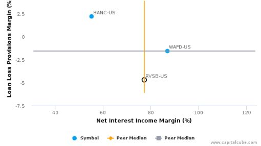 Riverview Bancorp, Inc. :RVSB-US: Earnings Analysis: 2016 By the Numbers : July 25, 2016