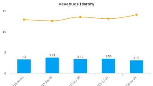 Glen Burnie Bancorp :GLBZ-US: Earnings Analysis: Q1, 2016 By the Numbers