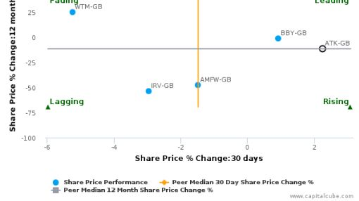 Atkins (WS) Plc breached its 50 day moving average in a Bullish Manner : ATK-GB : June 21, 2016