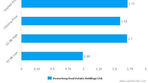 Powerlong Real Estate Holdings Ltd. : Undervalued relative to peers, but don't ignore the other factors