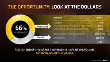 Advanced Micro Devices' Opportunity in High-End Graphics