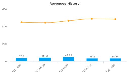 Maxwell Technologies, Inc. :MXWL-US: Earnings Analysis: Q2, 2016 By the Numbers : August 5, 2016