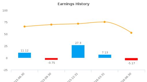Global Indemnity Plc :GBLI-US: Earnings Analysis: Q2, 2016 By the Numbers : August 10, 2016