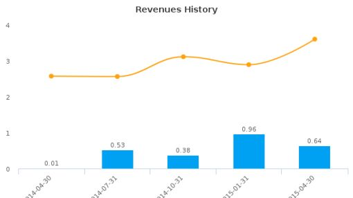 Altius Minerals Corp. Earnings Q2*, 2015