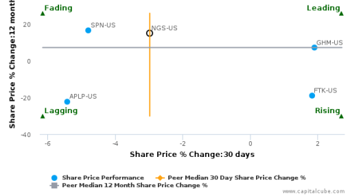 Natural Gas Services Group, Inc. breached its 50 day moving average in a Bearish Manner : NGS-US : September 12, 2016